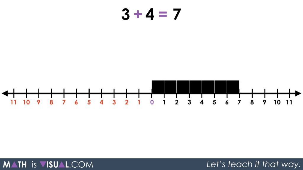 Integer Addition Using a Number Line and Symbolic Notation 02 - Q1 Act 3