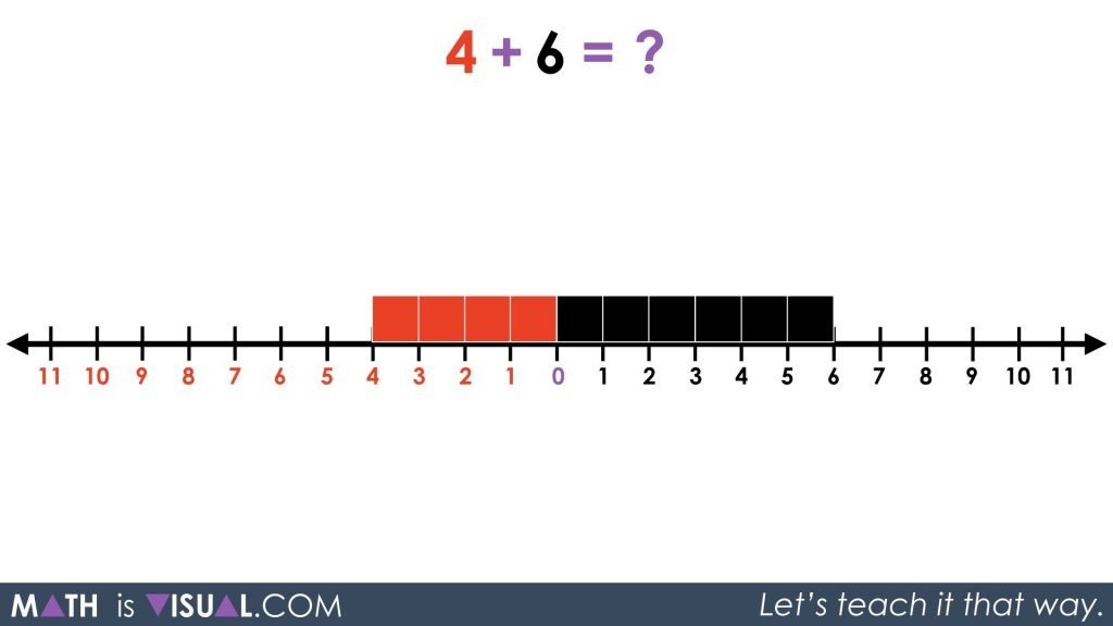Integer Addition Using a Number Line and Symbolic Notation 04 - 4 red plus 6 black on number line