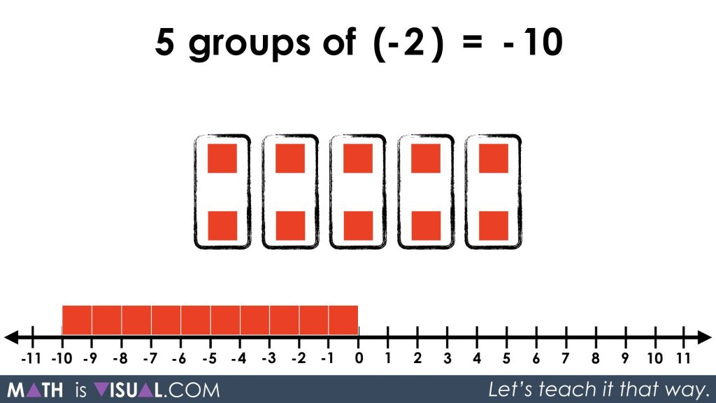 Integer Multiplication Visually And Symbolically.027 - 5 groups of -2 equals -10