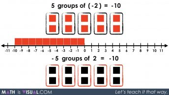 Integer Multiplication Visually And Symbolically.033 - -5 groups of 2 equals -10