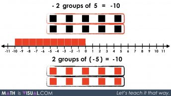 Integer Multiplication Visually And Symbolically.037 - 2 groups of -5 equals -10
