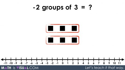 Integer Multiplication Visually And Symbolically.066 -2 groups of 3 equals
