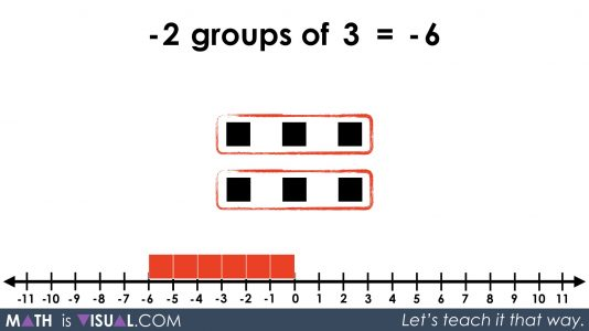 Integer Multiplication Visually And Symbolically.067 -2 groups of 3 equals -6