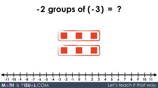 Integer Multiplication Visually And Symbolically.069 -2 groups of -3 equals