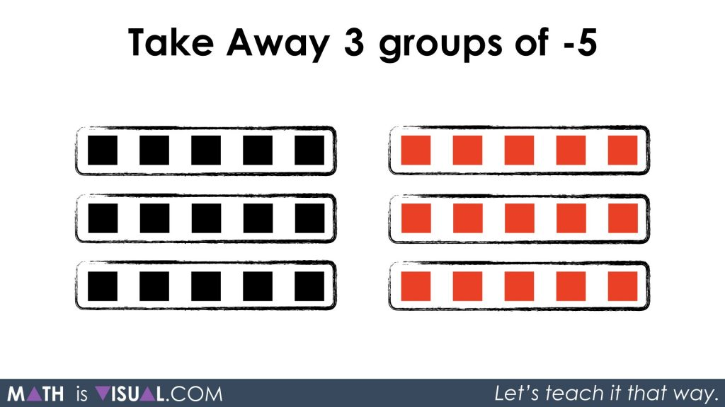 More Visualizing Integer Multiplication Take Away 3 Groups of -5