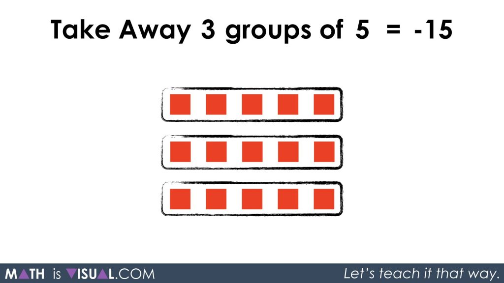 More Visualizing Integer Multiplication - Take Away 3 Groups of 5 Equals -15