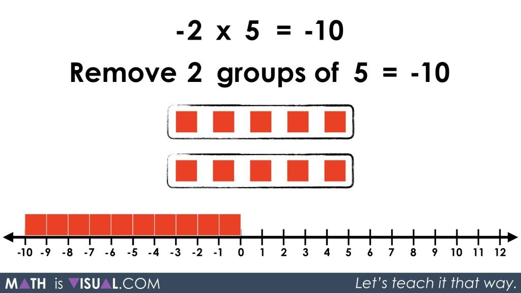Integer Multiplication Symbolically.071 -2 x 5 solution