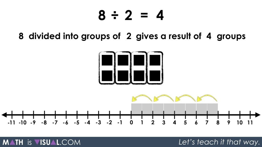 Division - Quotative and Partitive Division - 8 divided into groups of 2 repeated subtraction visual solution