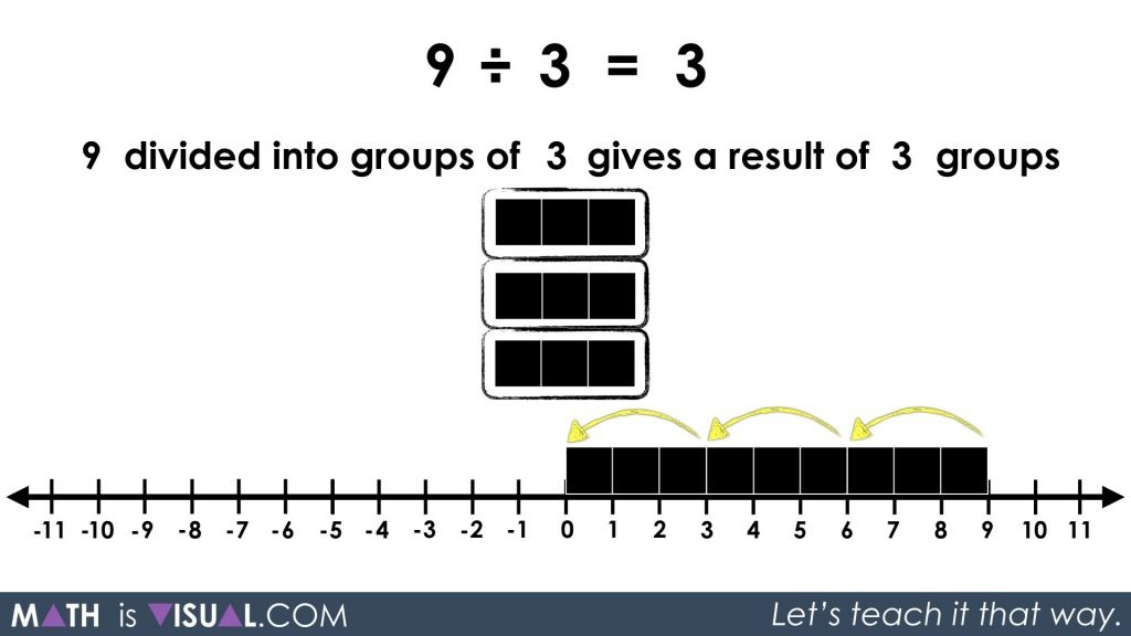 Division - Quotative and Partitive Division - 9 divided into groups of 3 your turn visual solution