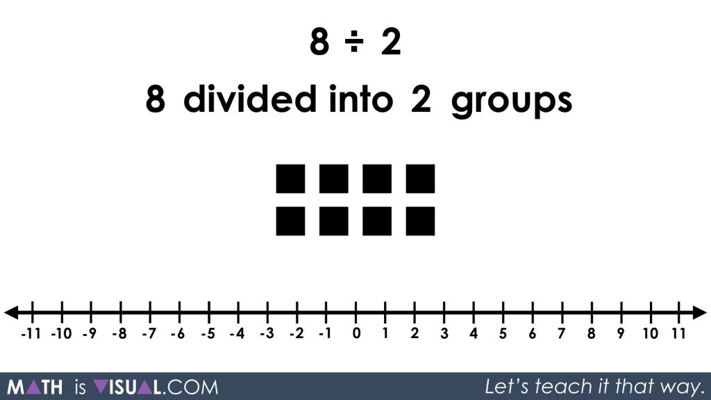 Division - Quotative and Partitive Division - 8 divided into 2 groups prompt