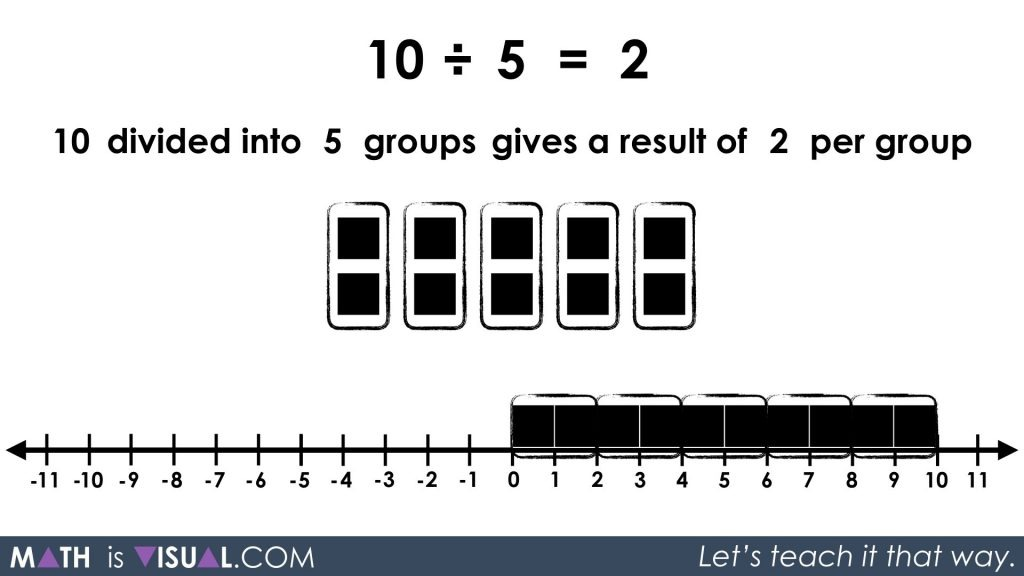 Division - Quotative and Partitive Division - 10 divided into 5 groups visual solution