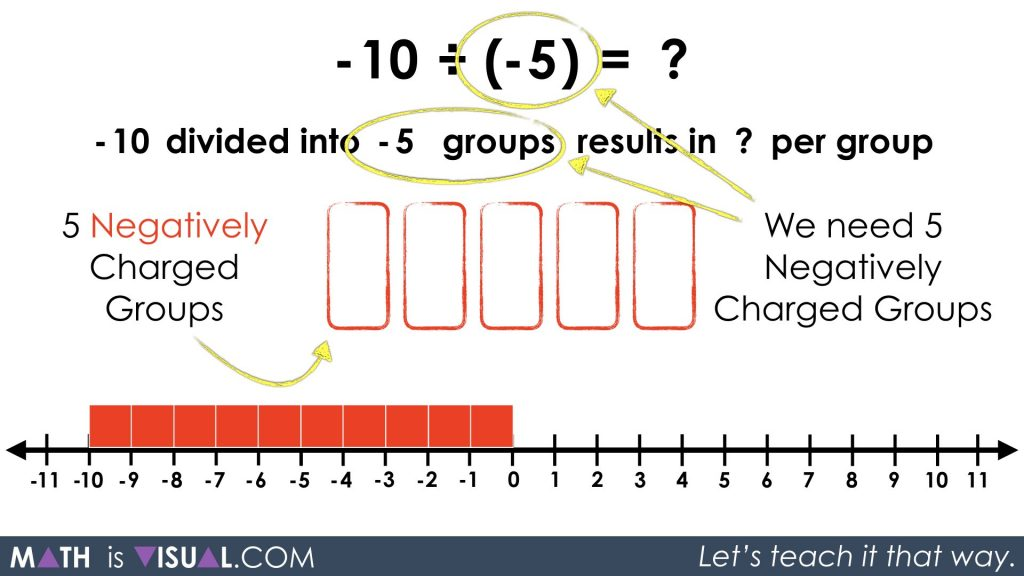Integer Division - Negative Divided By a Negative -10 divided into -5 groups quotative negatively charged groups
