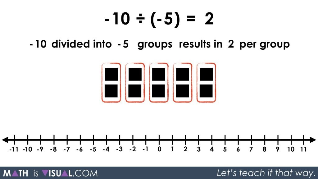 Integer Division - Negative Divided By a Negative -10 divided into -5 groups quotative your turn prompt solution