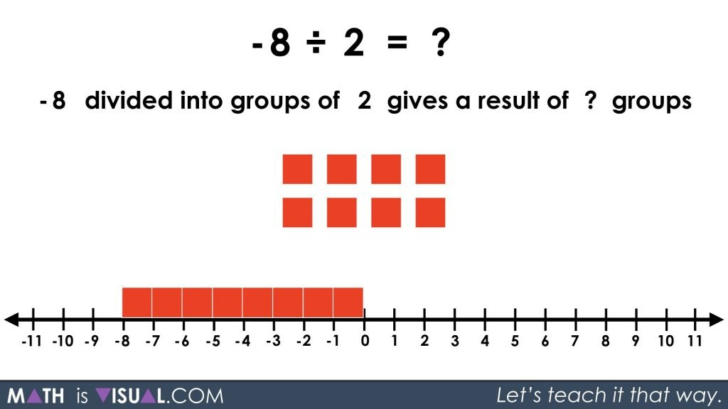 Integer Division - Negative Divided by Positive quotative -8 divided into groups of 2 prompt