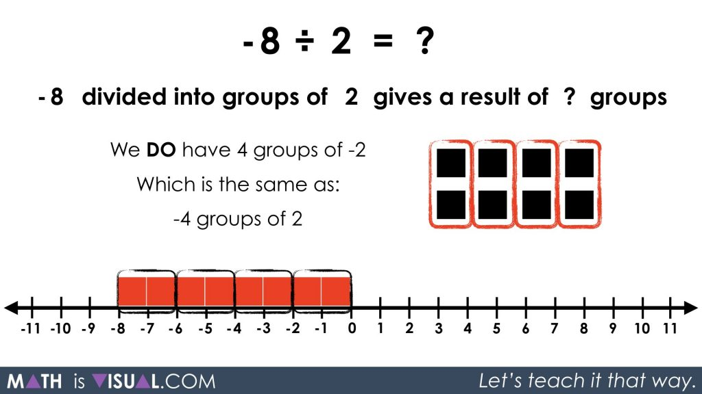 Integer Division - Negative Divided by Positive quotative -8 divided into groups of 2 prompt solution