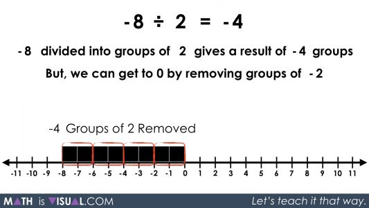 Integer Division - Negative Divided by Positive quotative -8 divided into groups of 2 prompt solution 4