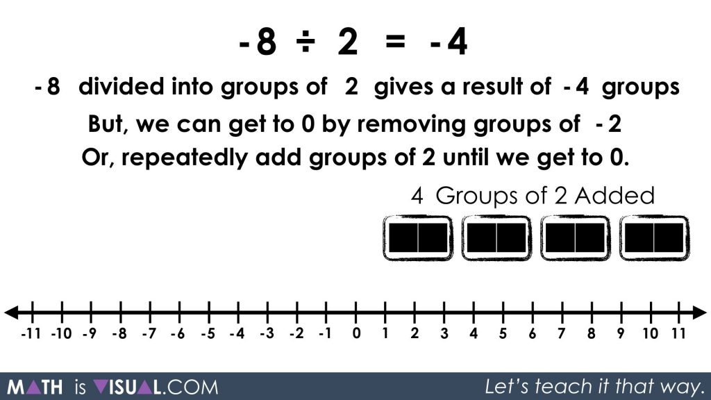 Integer Division - Negative Divided by Positive quotative -8 divided into groups of 2 prompt solution 5