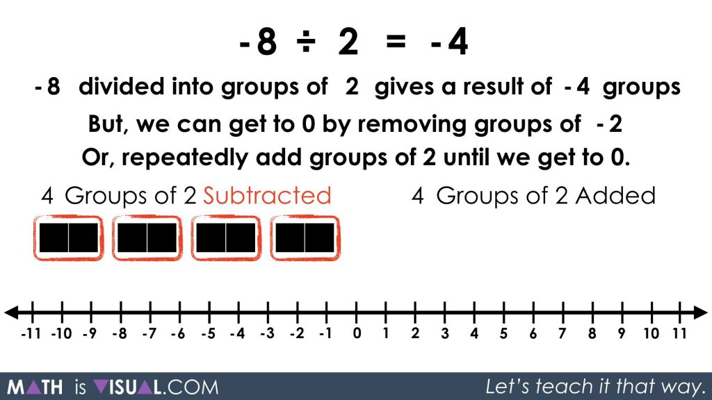Integer Division - Negative Divided by Positive quotative -8 divided into groups of 2 prompt solution 6