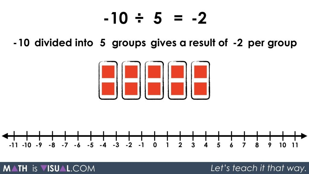 Integer Division - Negative Divided by Positive partitive -10 divided into 5 groups prompt solution
