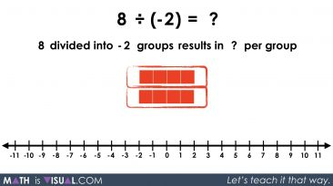 Integer Division - Positive Divided by Negative partitive 8 divided into -2 groups prompt solution