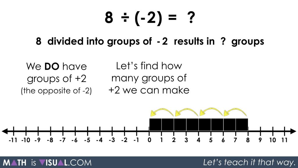Integer Division - Positive Divided by Negative quotative 8 divided into groups of -2 solution step 1