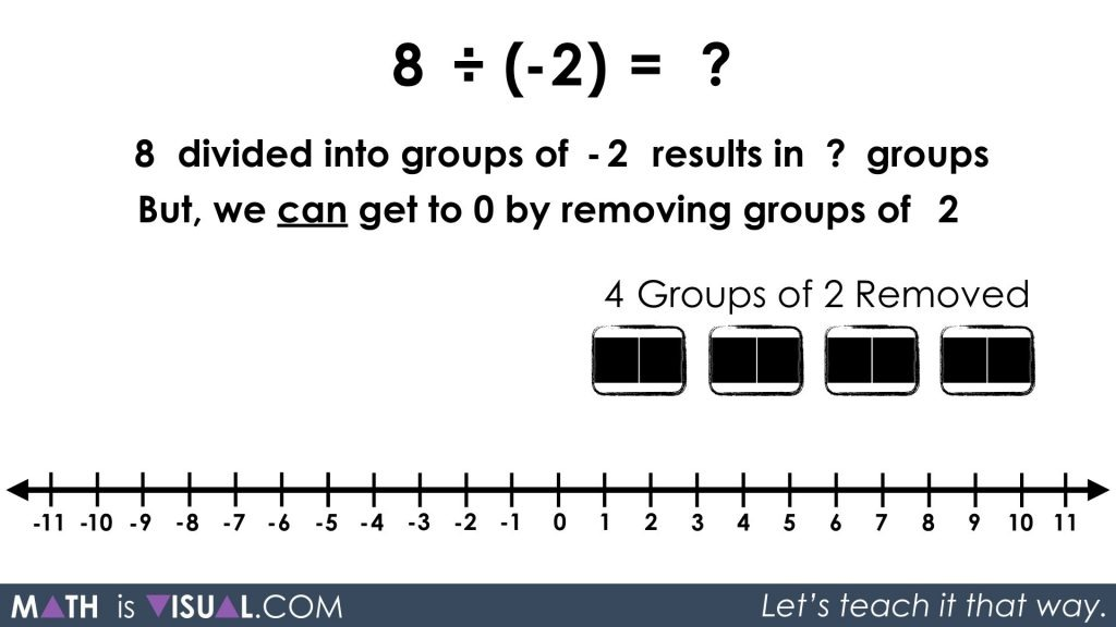 Integer Division - Positive Divided by Negative quotative 8 divided into groups of -2 solution approach 2 step 1