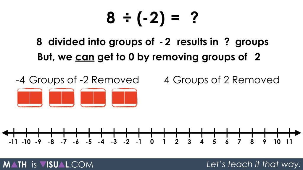 Integer Division - Positive Divided by Negative quotative 8 divided into groups of -2 solution approach 2 step 2