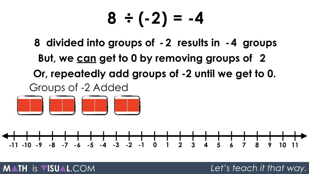 Integer Division - Positive Divided by Negative quotative 8 divided into groups of -2 solution approach 3 step 1