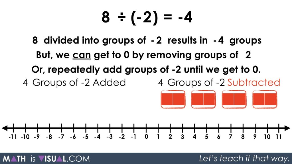 Integer Division - Positive Divided by Negative quotative 8 divided into groups of -2 solution approach 3 step 2