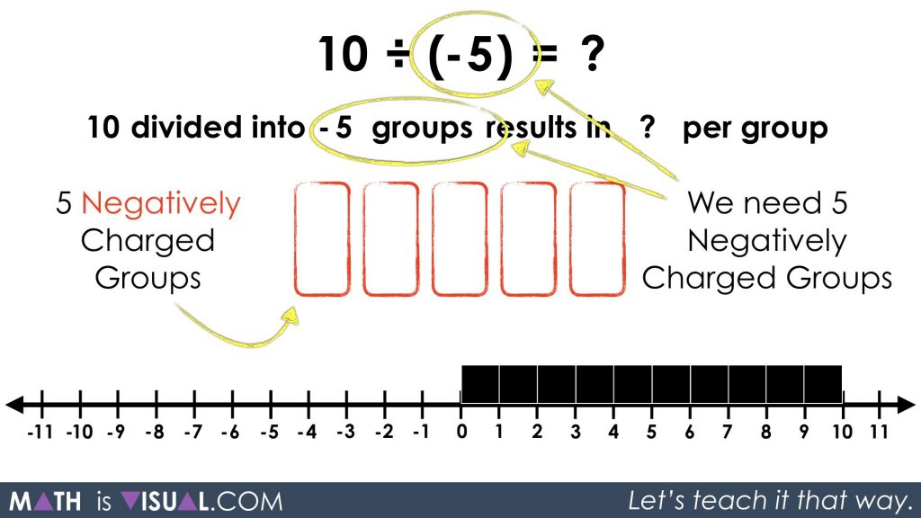 Integer Division - Positive Divided by Negative partitive 10 divided into -5 groups prompt solution step 1