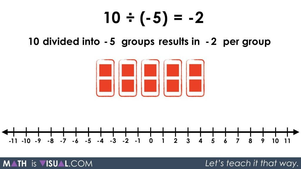 Integer Division - Positive Divided by Negative partitive 10 divided into -5 groups prompt solution step 2