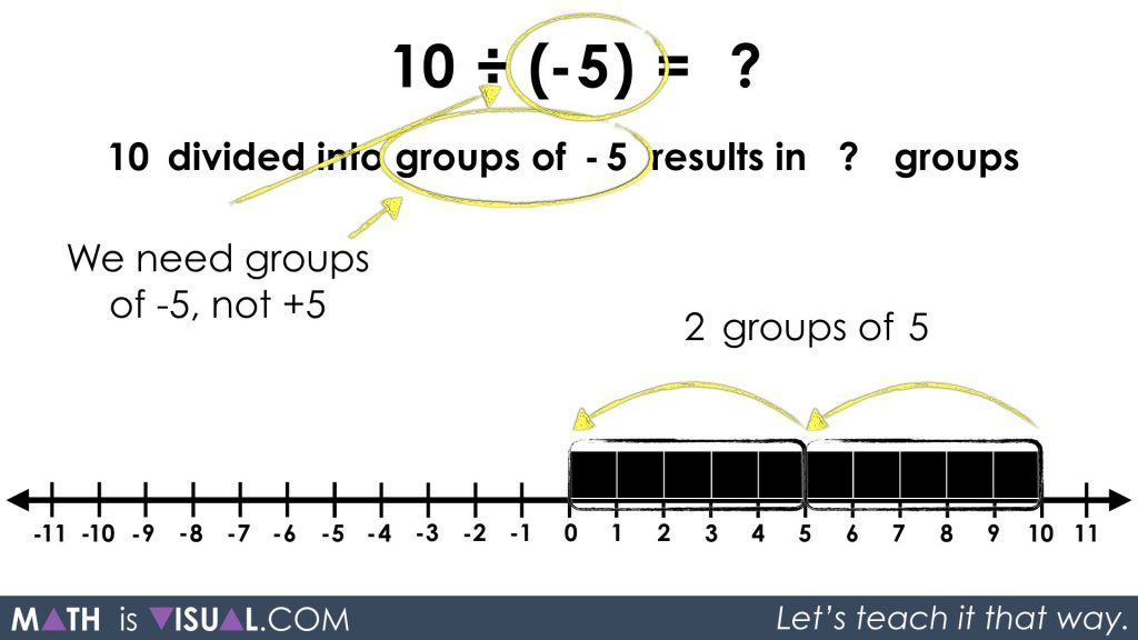 Integer Division - Positive Divided by Negative quotative 10 divided into groups of -5 prompt solution step 1