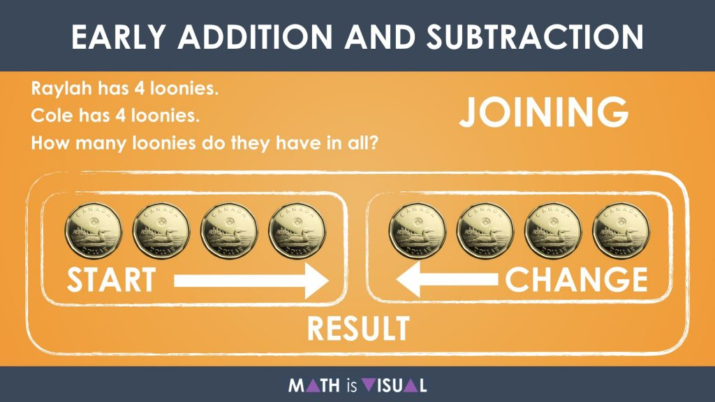 Early Addition and Subtraction Question Structures Question 3 Shown as Joining