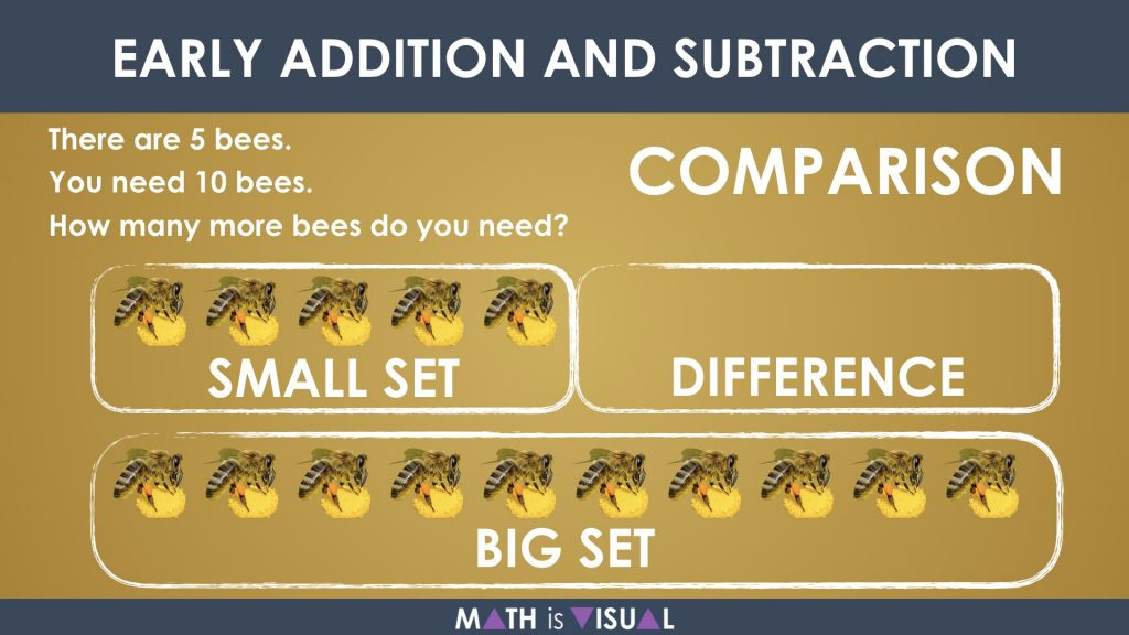 Early Addition and Subtraction Question Structures Question 4 Comparison Subtraction Structure Representation
