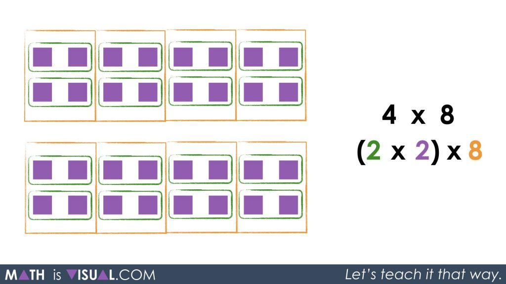 Multiplication Number Talk - Unpacking Doubling and Halving Through Commutative Property Associative Property Identity Property 2 groups of 2 groups 8 times