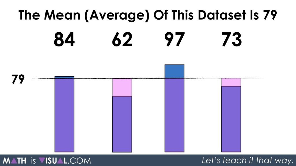 Mean of a Data Set - Large Numbers.063 Solution for the Average of 79