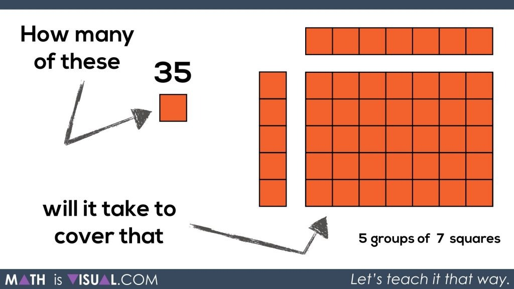 Math Is Visual - Area of a Rectangle Visual Prompts.139 5 groups of 7 squares