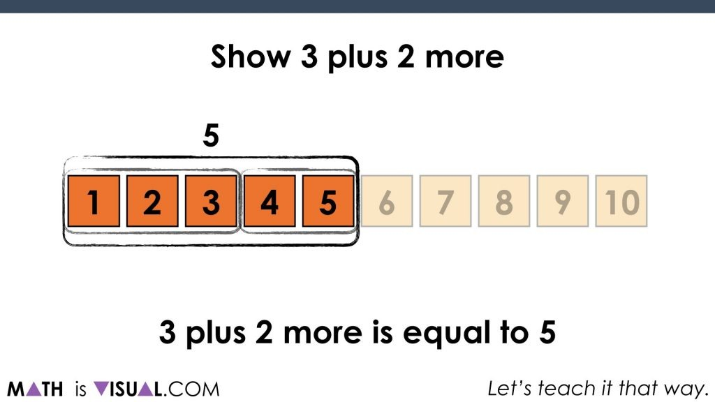 Number Path Linear Model - Cardinality and Composing Decomposing.050 3 plus 2 more is equal to 5