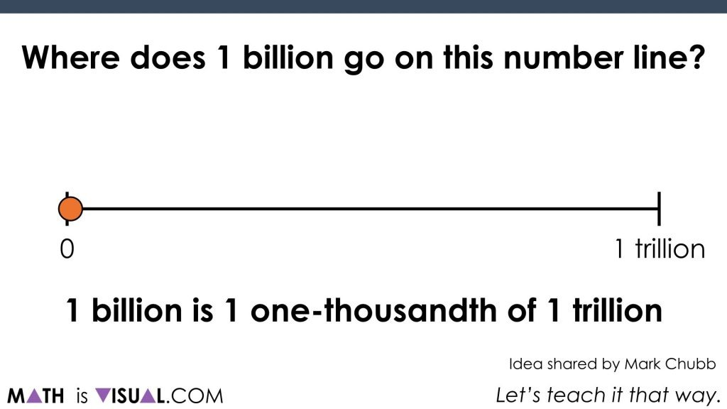 Where does 1 billion go on the number line?.016 act 3 dot