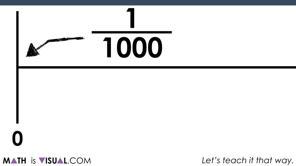 Where does 1 billion go on the number line?.018 act 3 zoomed in