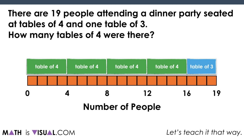 Solving Two-Step Equations - Part 2 - Math Is Visual repeatedly subtract quotative division