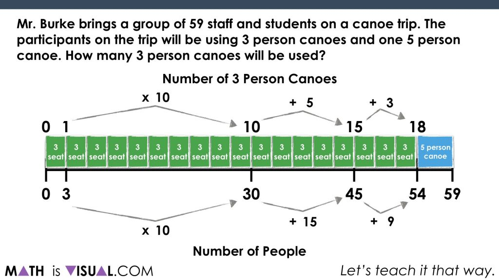 Solving Two-Step Equations - Part 2 - Math Is Visual scale up to find number of 3 seater canoes