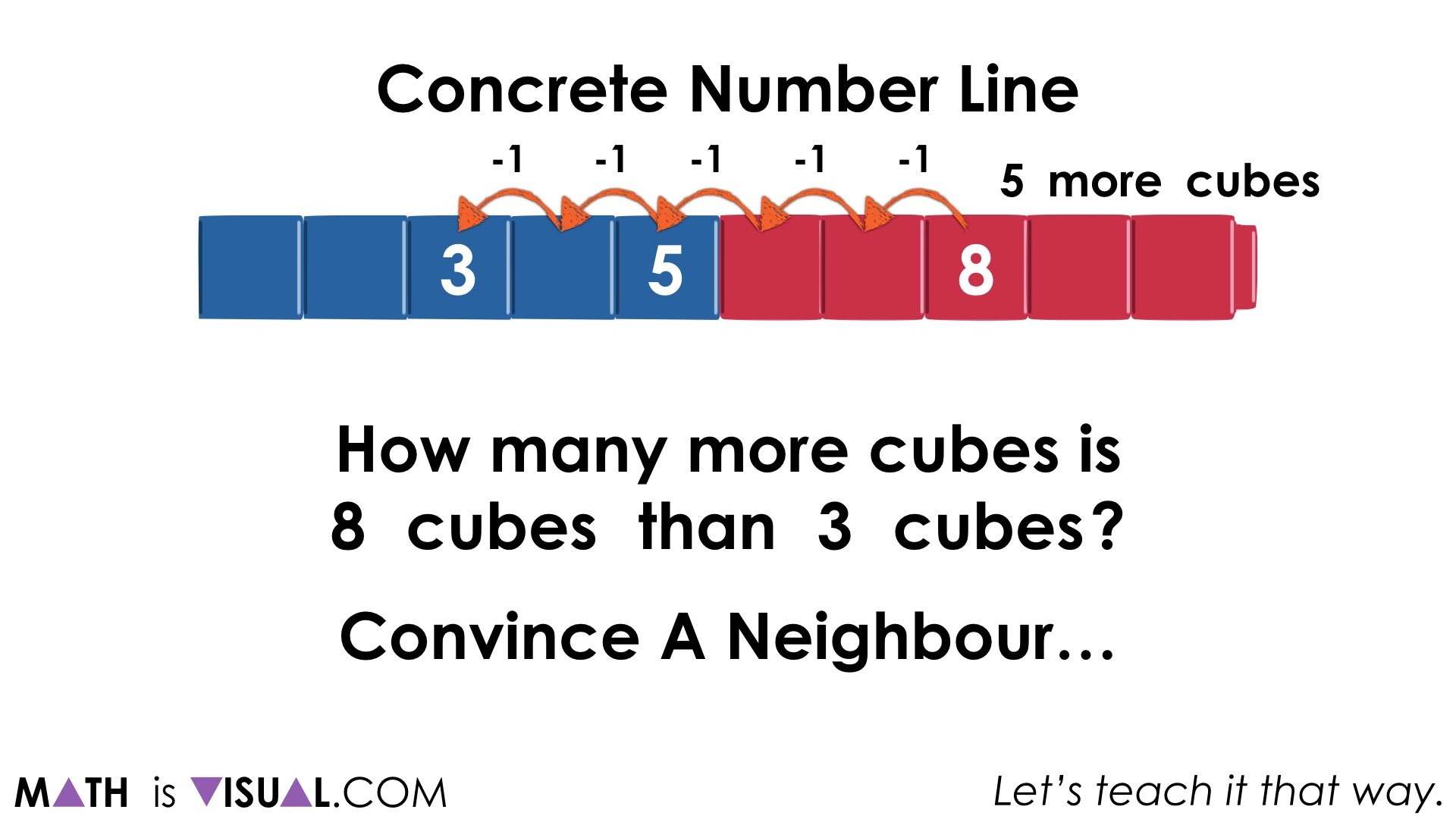 Concrete Number Lines and Subtraction Structures.035 counting back one to one