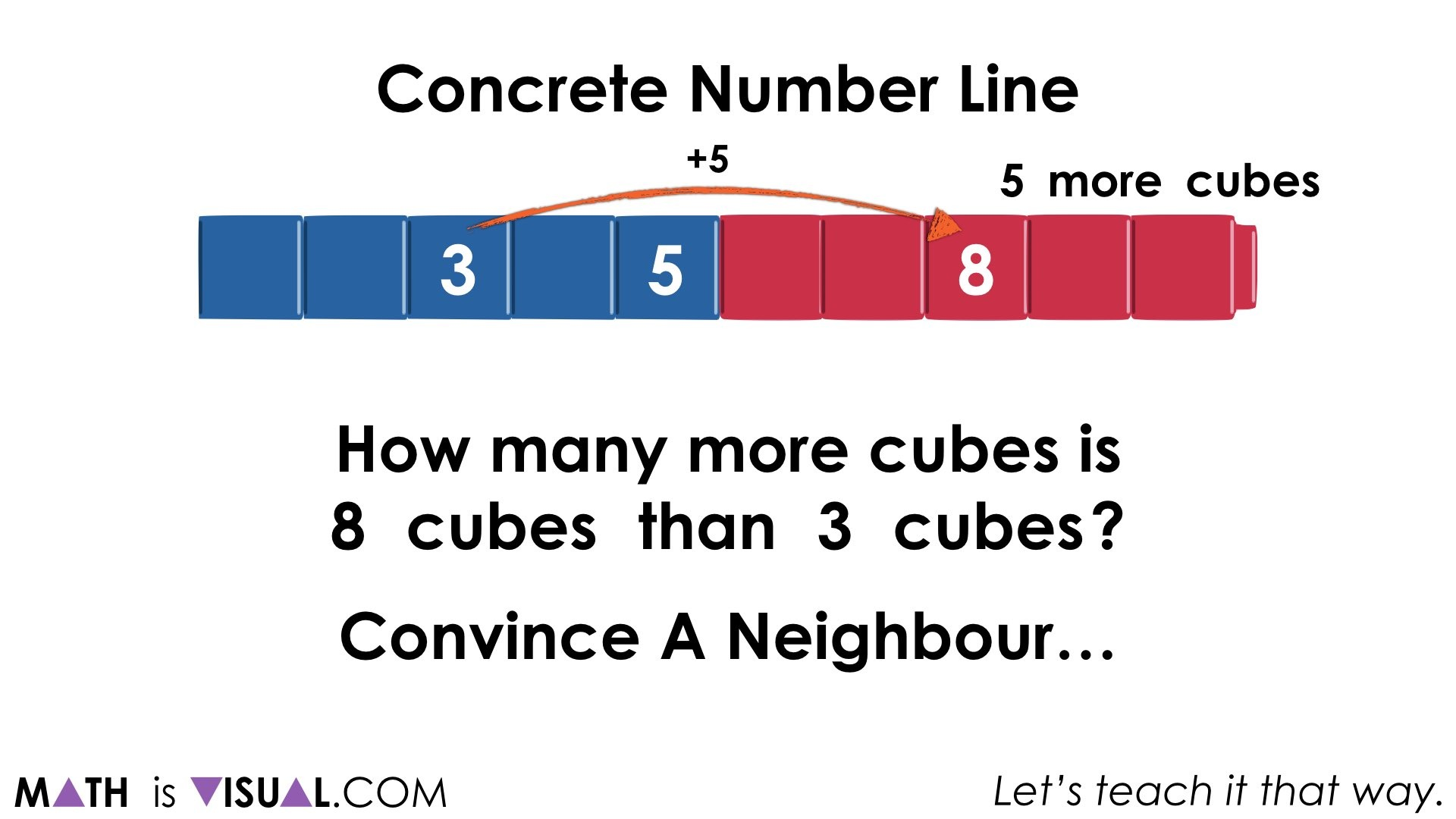 Concrete Number Lines and Subtraction Structures.046 1 jump of 5 up or back