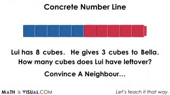 Concrete Number Lines and Subtraction Structures.052 Lui has 8 cubes. He gives 3 to Bella. How many cubes does Lui have leftover