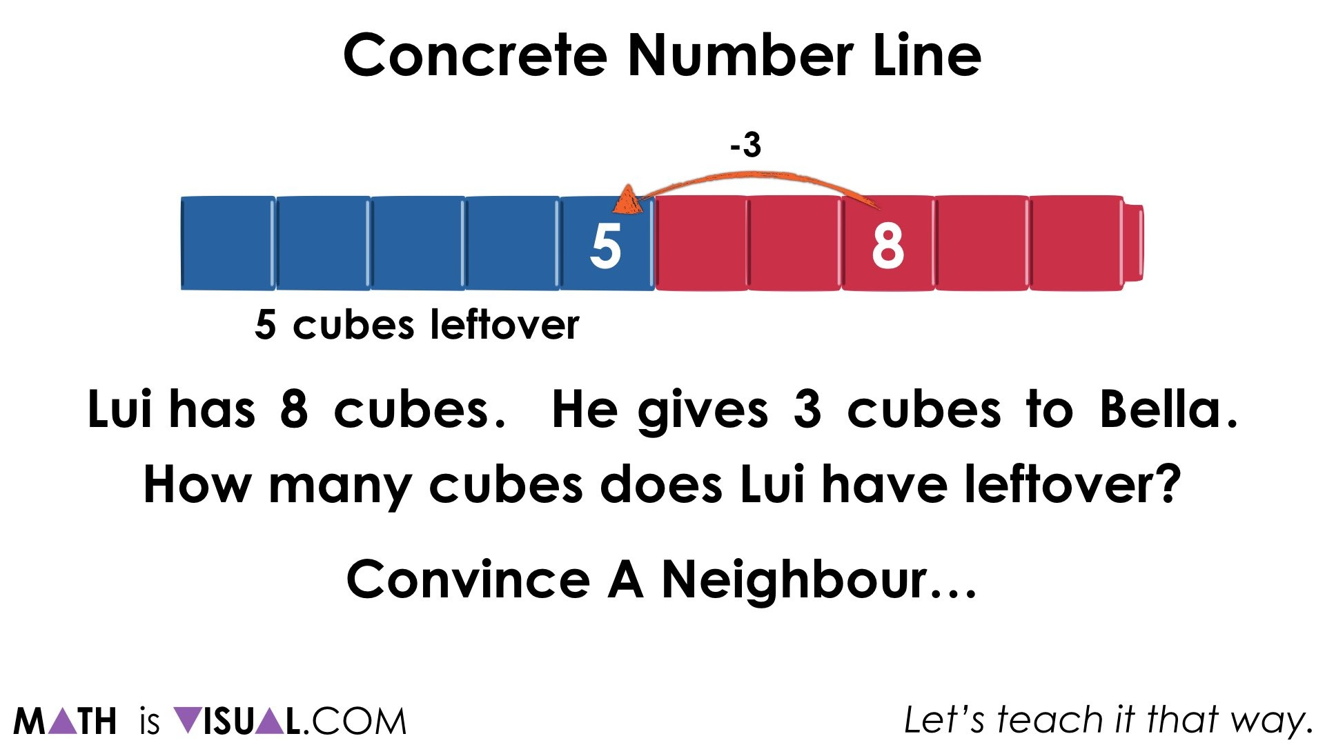 Concrete Number Lines and Subtraction Structures.063 1 jump of 3 back