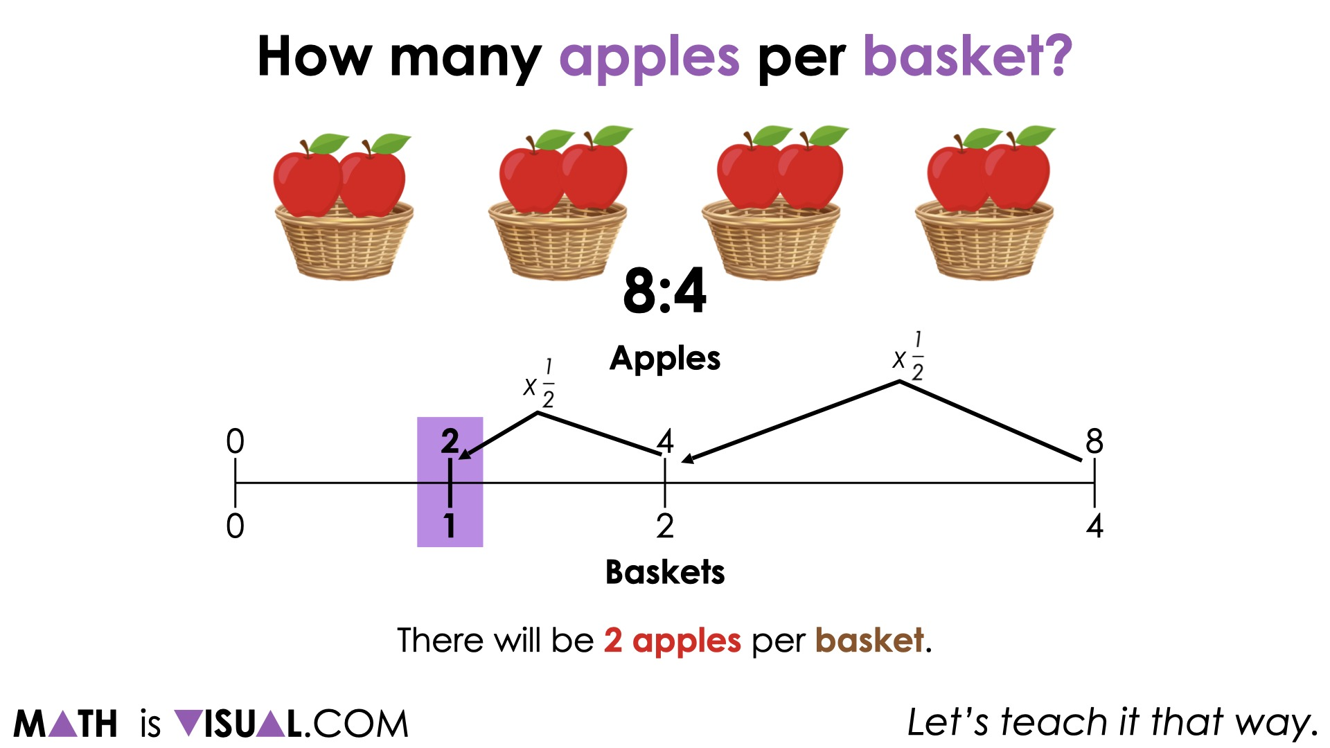 Planting Flowers [Day 2] - 04 - Dividing Ratios to Reveal a Rate double number line
