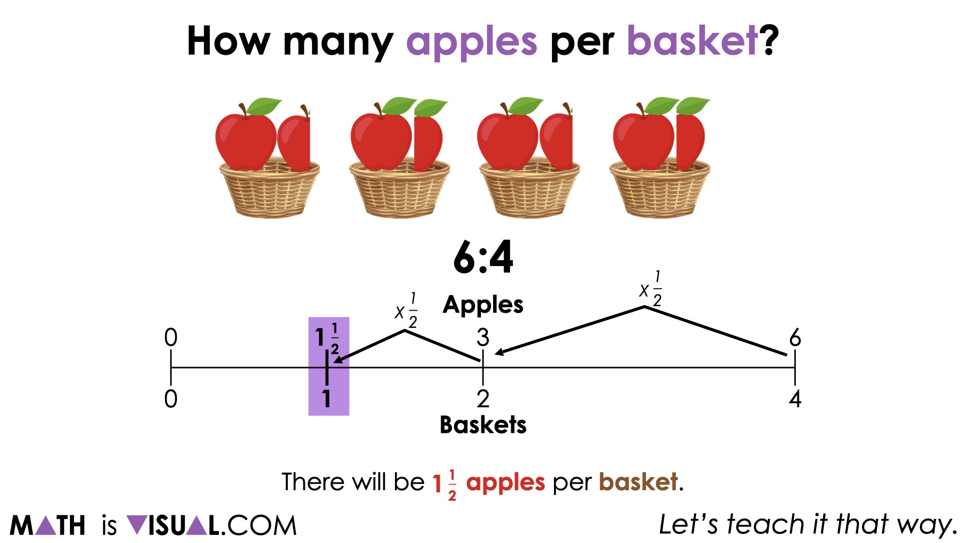 Planting Flowers [Day 2] - 04 - Ratio 5 Revealing a Rate 1 and a half apples to 1 baskets double number line