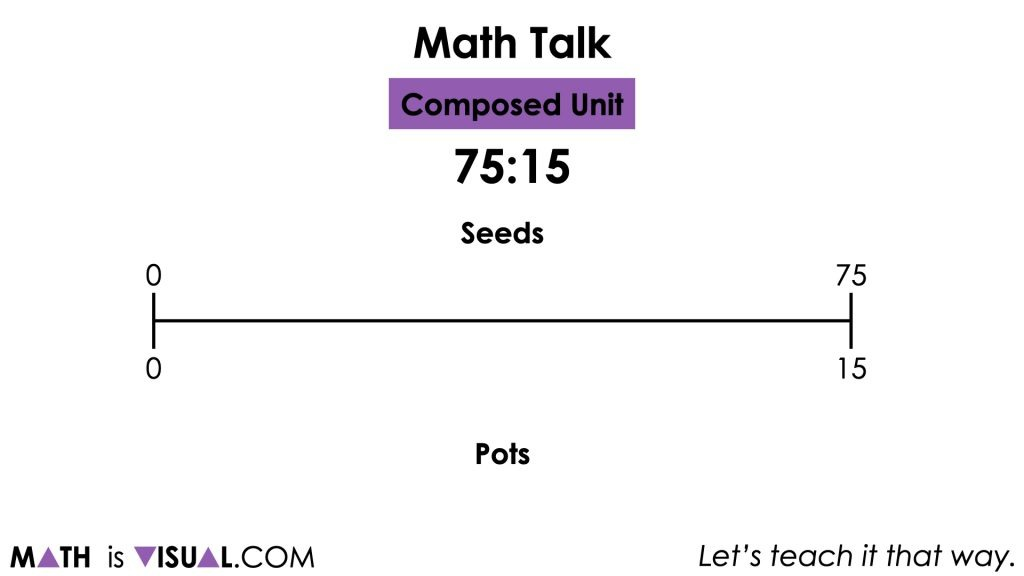 In the first problem from the string, students are asked:  Create an example of a composed unit for the ratio 75:15. Then, use a model to reveal a rate.  As always, value the voice of your students and do your best to model their thinking. While the context that students create for this composed unit ratio of 75:15, similar strategies may emerge such as using a fair sharing strategy to distribute 75 of a quantity into 15 groups (seeds to planter pots, goals to games played, etc.).   If students do not leverage any linear models, make an attempt to take their thinking and represent it using stacked bar models and/or a double number line then ask them if they can see their thinking in that model.