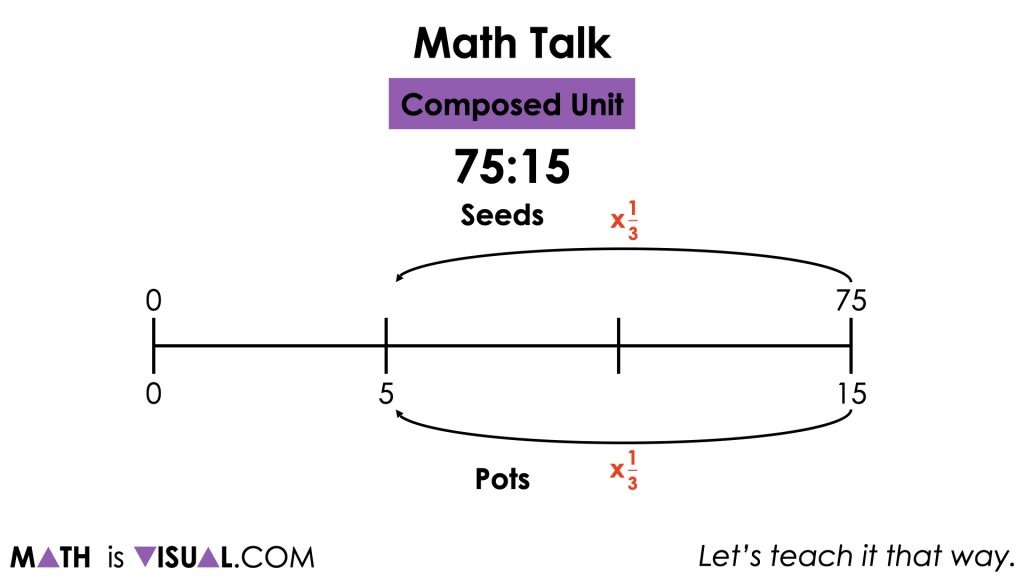 Planting Flowers [Day 5] - Composed Unit - 01 - MATH TALK Ratio 75 to 15 image002